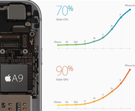 iphone 6 processor speed apple a9 performance preview with iphone 6s plus hothardware