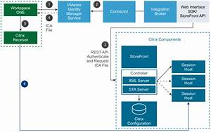 Publish Citrix Xenapp  U0026 Xendesktop Resources Using Vmware