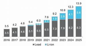 Rapid Growth in Data Centers a Boon for Lithium Batteries ...