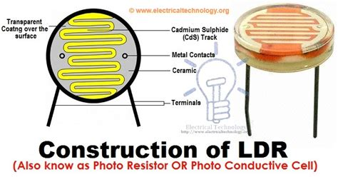 dependent definition resistor types of resistors fixed variable linear Light