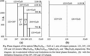 Thermodynamic Calculation Of Yttrium