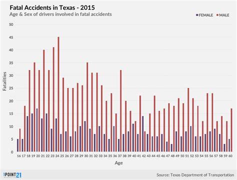 Car Accident Attorney In Dallas
