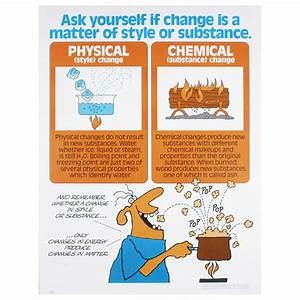 Chemical Changes Vs. Physical Changes Foldable - Lessons ...