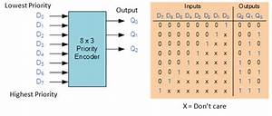 Binary Encoder And Decoder  U2013 Electronics Post