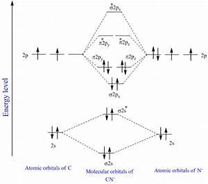 Solved  A  Prepare A Molecular Orbital Energy