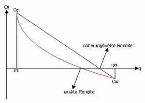 Lineare Funktionen Schnittpunkt Y Achse Berechnen : der interne zinsfu der leverage effekt vergleich zur ~ Themetempest.com Abrechnung