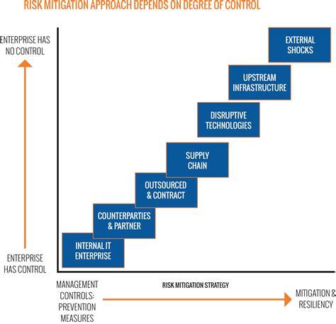Risk Management  Risk Mitigation & Management Strategy