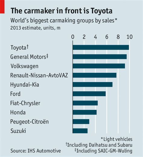 toyota sales worldwide big carmakers kings of the road size is not everything