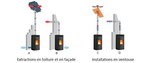 installer hotte cuisine peut on installer un poêle à pellet sans conduit de cheminée