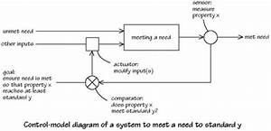 Managing Complexity  A Systems Approach  U2013 Introduction  9 7 Control-model Diagrams