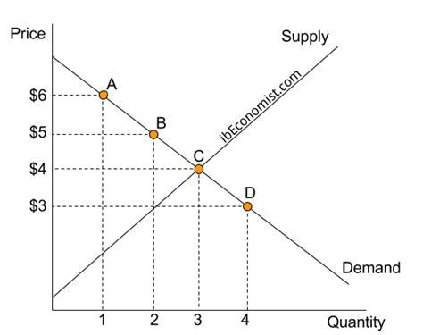 Diagram Consumer by 1 1 Market Efficiency Consumer Surplus By Ibeconomist