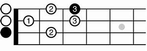 Ukulele Scales  How To Play C Major Scale Position  1 On