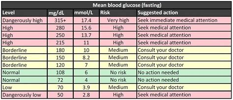 hour postprandial blood sugar normal range