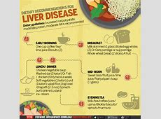 Infographic Diet chart, tips for patients with liver
