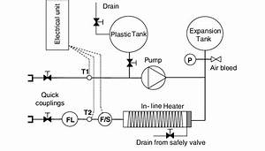 Schematic Diagram Of Thermal Response Test Equipment