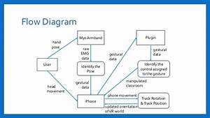 Virtual Interaction Using Myo And Google Cardboard  Slides
