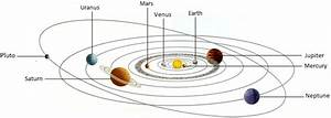 The Planets and The Solar System | planet nearest to the ...