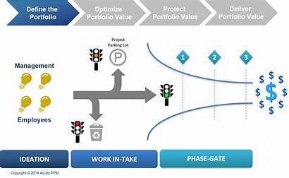 Intake Ppm Process Template Benefits Gate Phase
