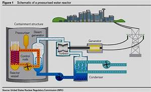 All About The Parts Of A Nuclear Power Plant And Its