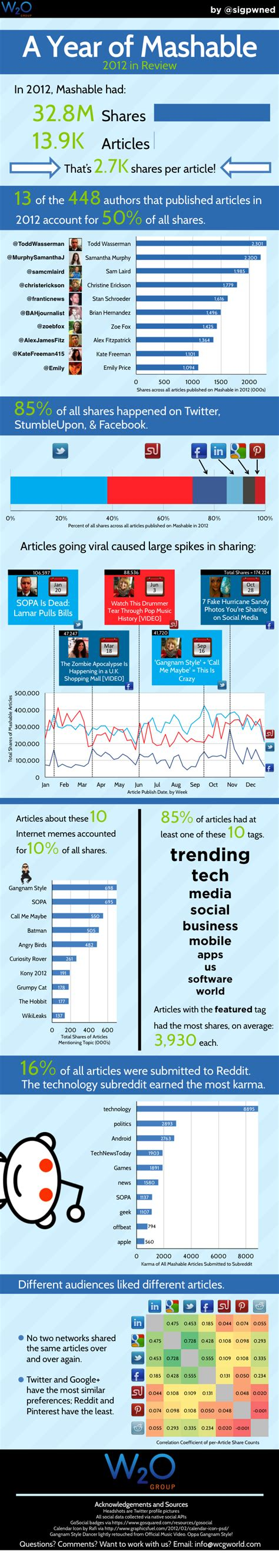a year of mashable 2012 infographic common sense