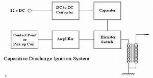 Microvision Technology  Sistem Pengapian Elektronik