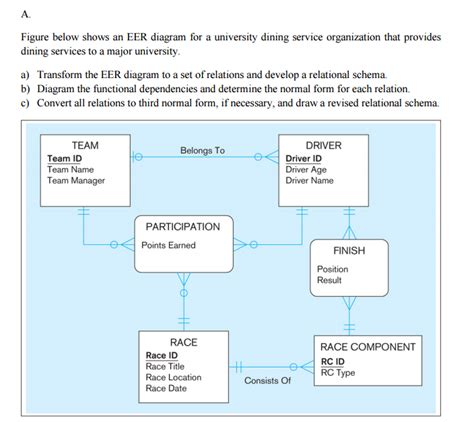solved figure below shows an eer diagram for a university chegg com
