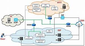 Reference Architecture For Collaboration Among Isp And