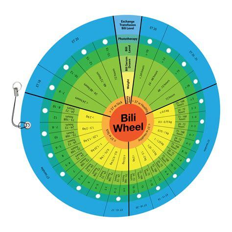 Neonatal Bili Wheel