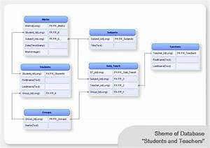 Visualization Of Databases With Conceptdraw Pro