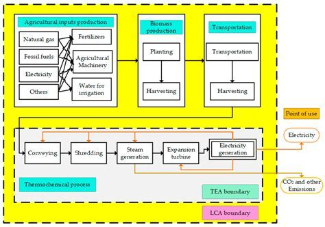 Carpet Manufacturing Process Flow Chart   Carpet Vidalondon