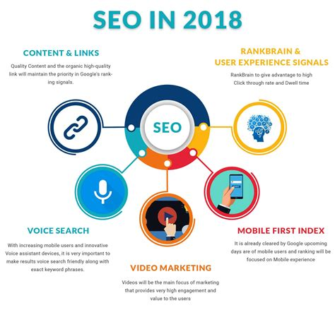 Seo Optimization by Seo 2018 Guide Top 5 Search Engine Optimization Tips To