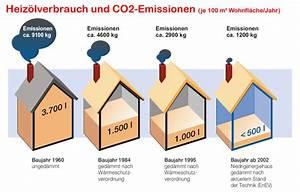 Dachisolierung Von Außen : dachisolierung dachd mmung kosten sparen durch gute d mmung ~ Lizthompson.info Haus und Dekorationen