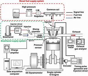 Effect Of Bioethanol On Combustion And Exhaust Emissions In A Diesel U2013bioethanol Dual