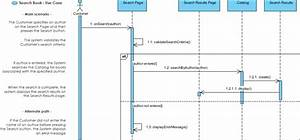 What Is Sequence Diagram