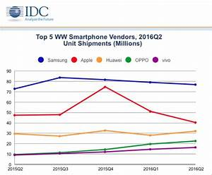 Flatline: Analysts halve 2016 global smartphone growth ...