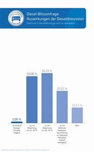 Kfz Steuer Diesel Euro 6 Berechnen : kfz gewerbe euro 5 diesel bis zu 50 prozent abgewertet pressemitteilung zentralverband ~ Themetempest.com Abrechnung