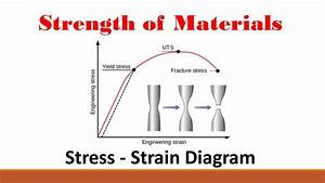 Strength Of Materials  Part 2  Stress Strain Curve
