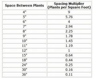 Circle Diameter Chart Calculator Plants Per Square Foot