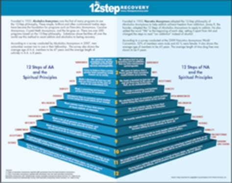 steps   principles  addiction recovery   cool