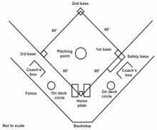 Comparison of baseball and softball - Wikipedia