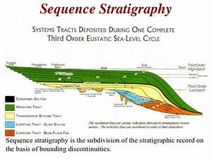 Sequence Stratigraphy - Principles
