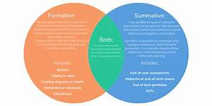 Formative Vs Summative Assessments  The Differences Explained