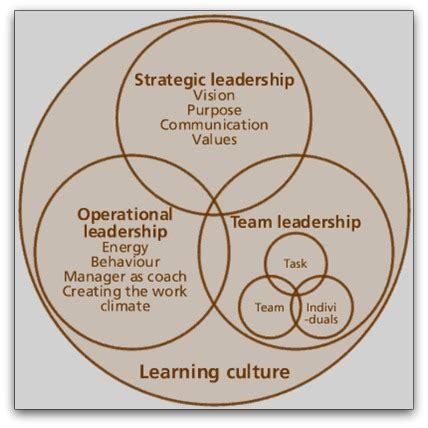leadership theories theories  leadership