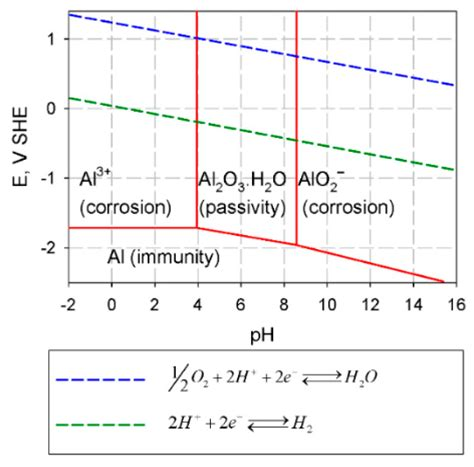 Diagram For Aluminum by Crystals Free Text A Review On The Properties Of