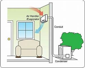 How Much Does A Ductless Air Conditioner Cost