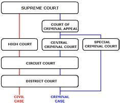 Structure The Federal Court System Dad Gum Guv