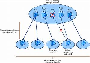 How Active Directory Replication Topology Works  Active