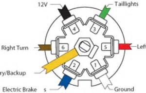 way flat wiring diagram wiring diagrams online 7 way trailer connector wiring diagram 7 auto wiring diagram