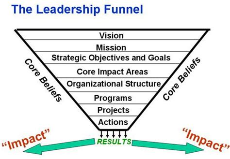 leadership model vision mission core values results