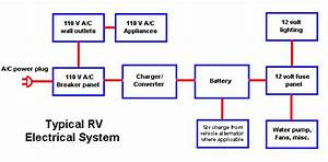 The 12volt Side Of Life  Part 1  Using This Site To Help Redesign My Rv U0026 39 S Electrical System